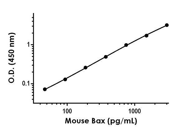Example of mouse Bax standard curve in 1X Cell Extraction Buffer PTR.