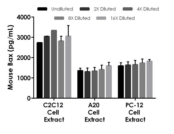 Interpolated concentrations of native Bax in mouse cell extracts.