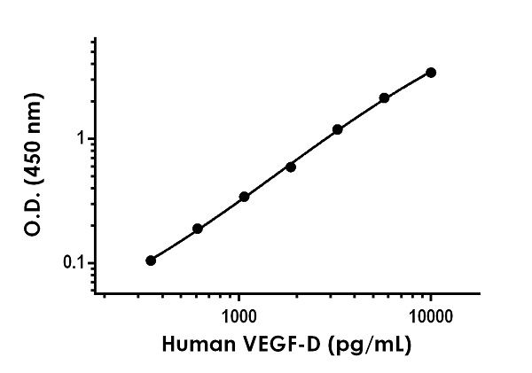 Example of human VEGF-D standard curve in Sample Diluent NS