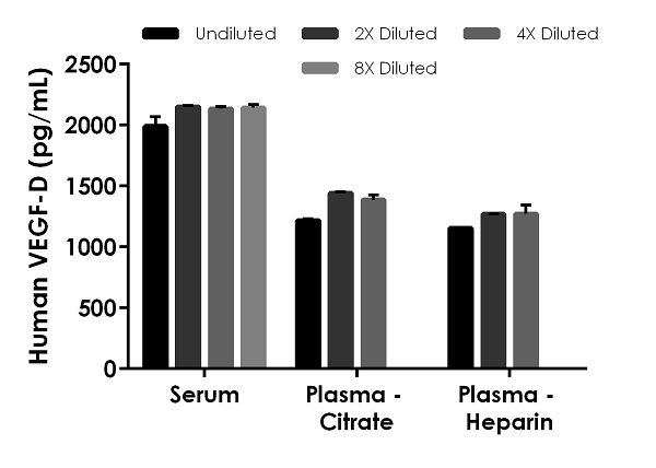 Interpolated concentrations of native VEGF-D in human serum and plasma samples