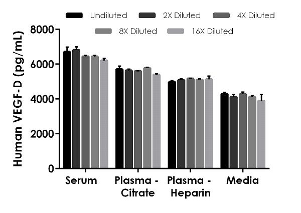 Interpolated concentrations of spike VEGF-D in human serum, plasma, and cell culture media samples