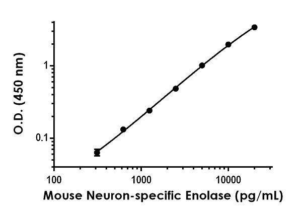 Example of mouse Neuron-specific Enolase standard curve in Sample Diluent NS