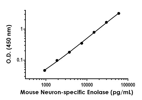 Example of mouse Neuron-specific Enolase standard curve in 1X Cell Extraction Buffer PTR