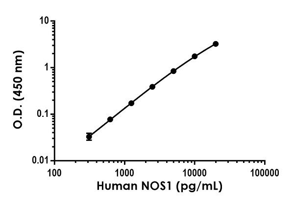 Example of human NOS1 standard curve in 1X Cell Extraction Buffer PTR