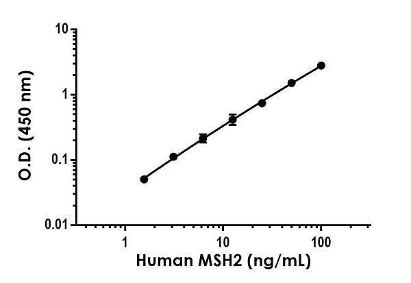 Example of human MSH2 standard curve in 1X Cell Extraction Buffer PTR.