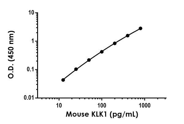 Example of mouse KLK1 standard curve in 1X Cell Extraction Buffer PTR