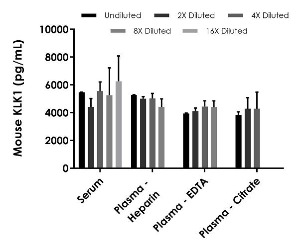 Interpolated concentrations of native KLK1 in mouse serum and plasma samples