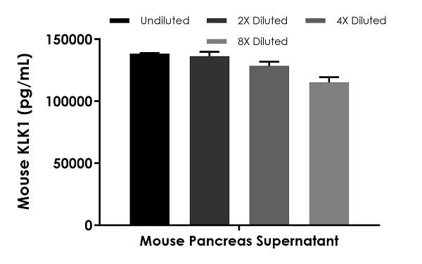 Interpolated concentrations of native KLK1 in mouse pancreas supernatant based on a 0.03125% extract load