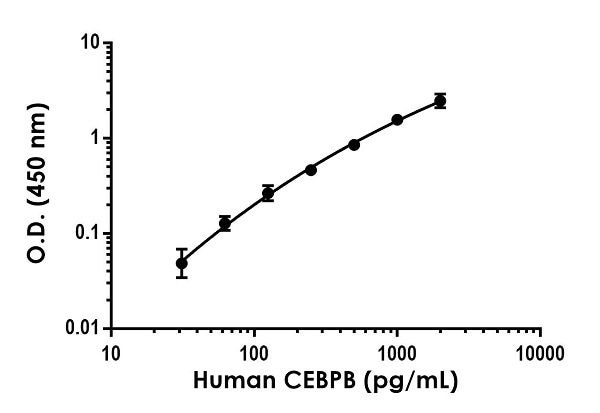 Example of human CEBPB standard curve in 1X Cell Extraction Buffer PTR.