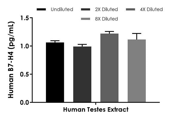 Interpolated concentrations of native B7-H4 in human testes extract.