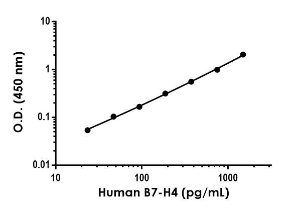 Example of human B7-H4 standard curve in 1X Cell Extraction Buffer PTR.