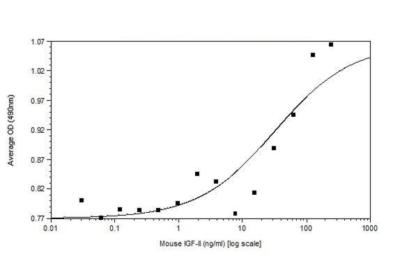 Functional Studies - Recombinant mouse IGF2 protein (Animal Free) (ab233634)