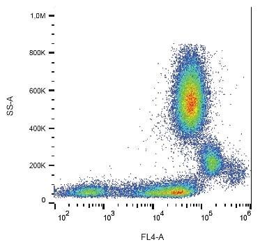 Flow Cytometry - Anti-CD31 antibody [MEM05] (PE/Cy5®) (ab233642)