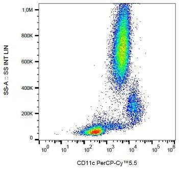 Flow Cytometry - PerCP/Cy5.5® Anti-CD11c antibody [BU15] (ab233643)
