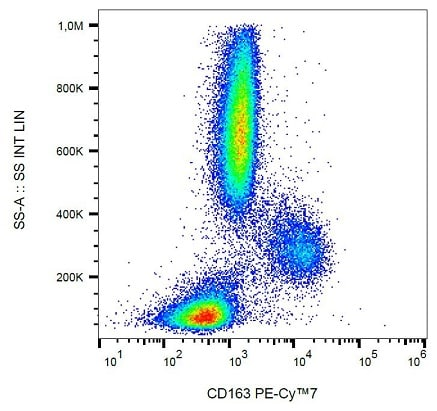 Flow Cytometry - PE/Cy7® Anti-CD163 antibody [GHI61] (ab233653)