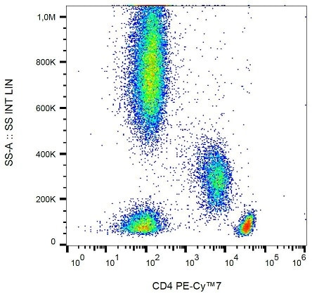 Flow Cytometry - Anti-CD4 antibody [MEM241] (PE/Cy7 ®) (ab233660)