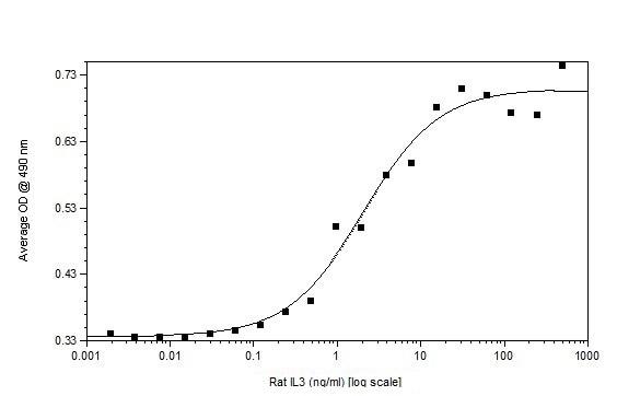 Functional Studies - Recombinant rat IL-3 protein (Active) (ab233668)