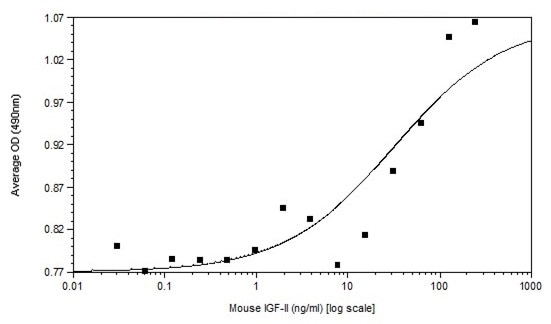 Functional Studies - Recombinant mouse IGF2 protein (Active) (ab233678)