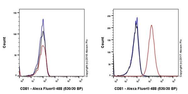 Flow Cytometry - Anti-CD81 antibody [EPR21916] - BSA and Azide free (ab233692)
