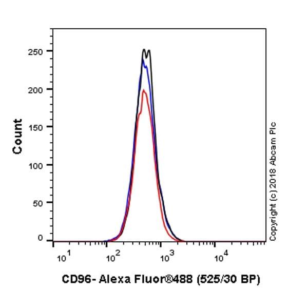 Flow Cytometry - Anti-CD96 antibody [EPR21223] (ab233696)