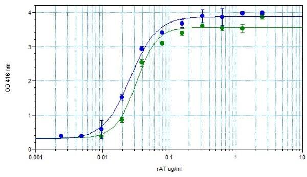 Functional Studies - Recombinant Staphylococcus alpha Hemolysin protein (Active) (ab233724)