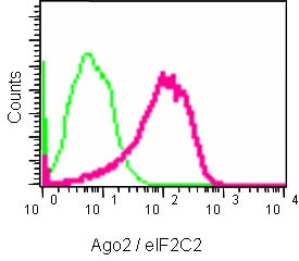 Flow Cytometry - Anti-Argonaute-2 antibody [EPR10411] - BSA and Azide free (ab233727)