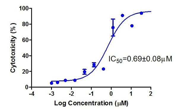 Doxorubicin dose-response curve