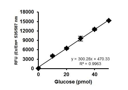 Example Glucose Standard Curve