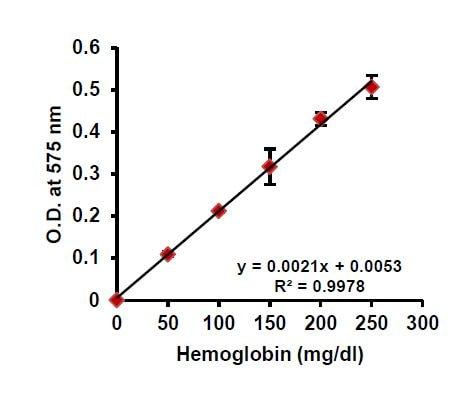 Hemoglobin Standard Curve (0-250 mg/dL).