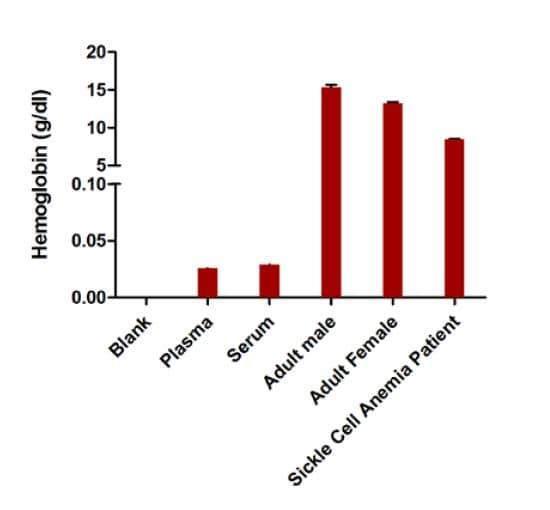 Estimation of hemoglobin concentration in various samples.