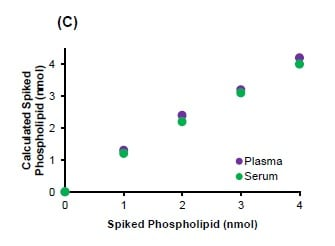 Determination of spiked phospholipid amount using  human serum and plasma (colorimetric)