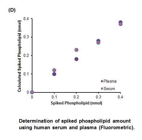 Determination of spiked phospholipid amount using  human serum and plasma (Fluorometric)