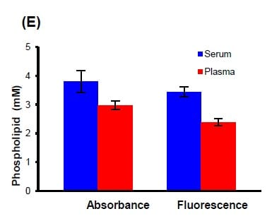 Determination of Phospholipid Concentration in Human Serum and plasma.