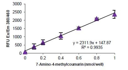Coumarin standard curves showing a range of 0-1 nmol/well.
