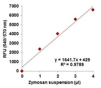 Zymosan Standard curve.