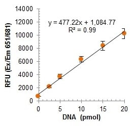 DNA Probe to Product conversion standard curve.