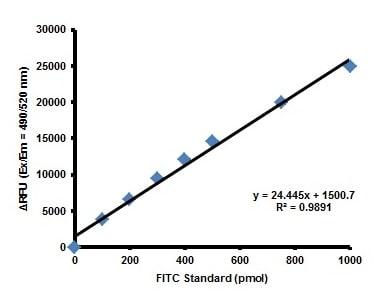 FITC Standard Curve.
