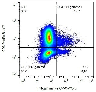 Flow Cytometry - Anti-Interferon gamma antibody [4S.B3] (PerCP/Cy5.5®) (ab234071)