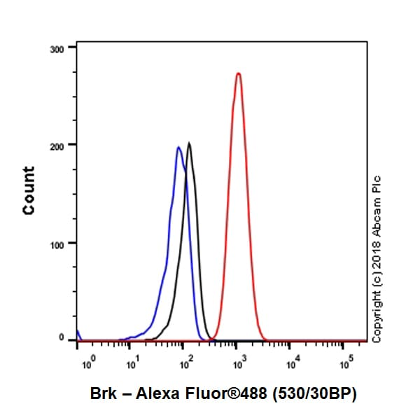 Flow Cytometry - Anti-Brk/PTK6 antibody [EPR21051-68] - BSA and Azide free (ab234100)