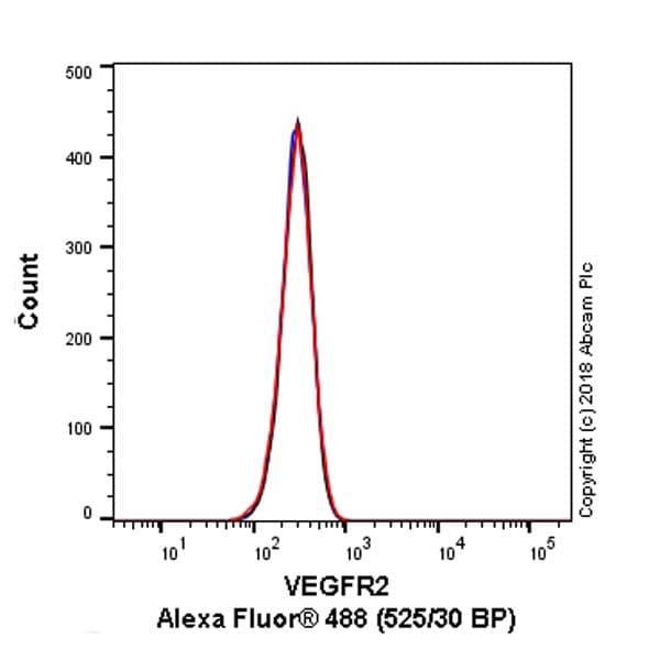 Flow Cytometry - Anti-VEGF Receptor 2 antibody [EPR21231] (ab234110)
