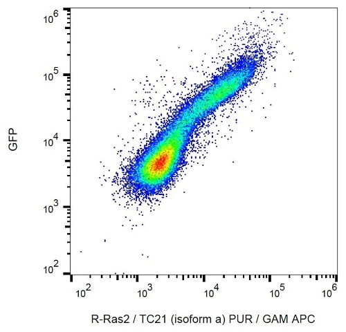 Flow Cytometry - Anti-TC21 antibody [EM-50] (ab234145)