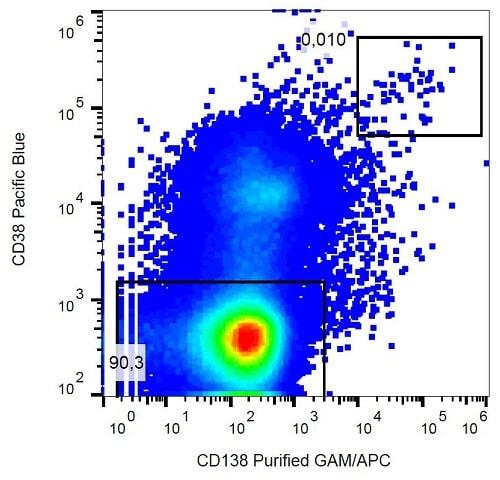 Flow Cytometry - Anti-Syndecan-1 antibody [MI15] (ab234160)