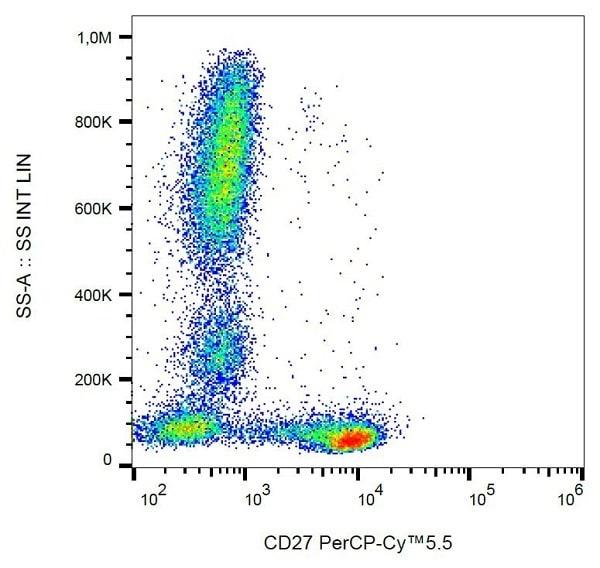 Flow Cytometry - Anti-CD27 antibody [LT27] (PerCP/Cy5.5®) (ab234213)