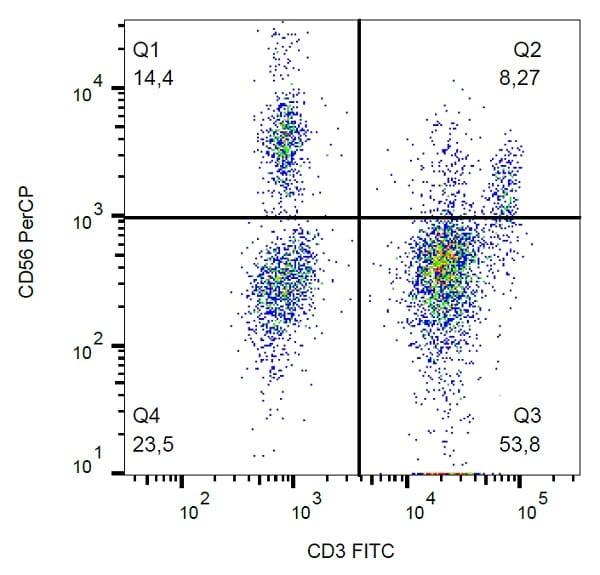 Flow Cytometry - Anti-NCAM1 antibody [LT56] (PerCP) (ab234222)