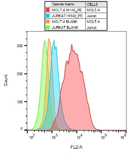 Flow Cytometry - PE Anti-CD1a antibody [SK9] (ab234228)