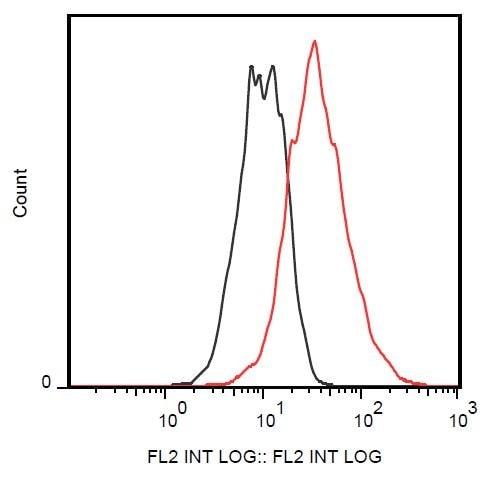 Flow Cytometry - Anti-CD83 antibody [HB15e] (Phycoerythrin) (ab234242)