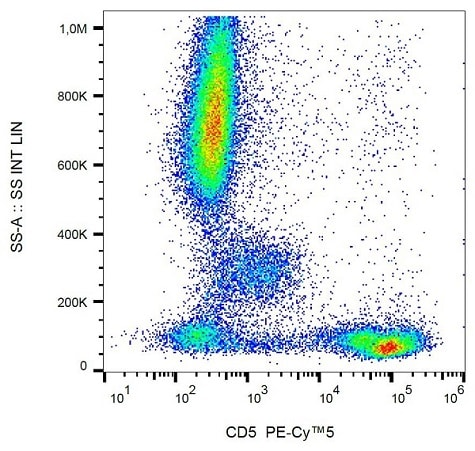 Flow Cytometry - Anti-CD5 antibody [L17F12] (PE/Cy5®) (ab234243)