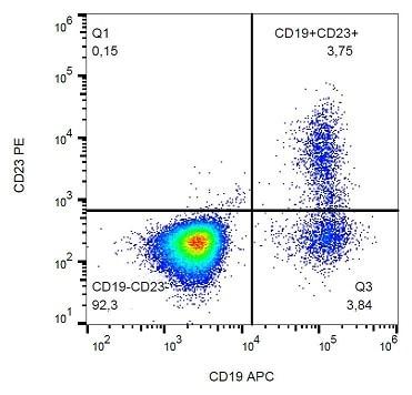 Flow Cytometry - PE Anti-CD23 antibody [EBVCS5] (ab234246)