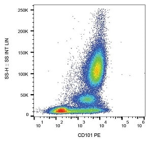 Flow Cytometry - Anti-CD101 antibody [BB27] (Phycoerythrin) (ab234248)