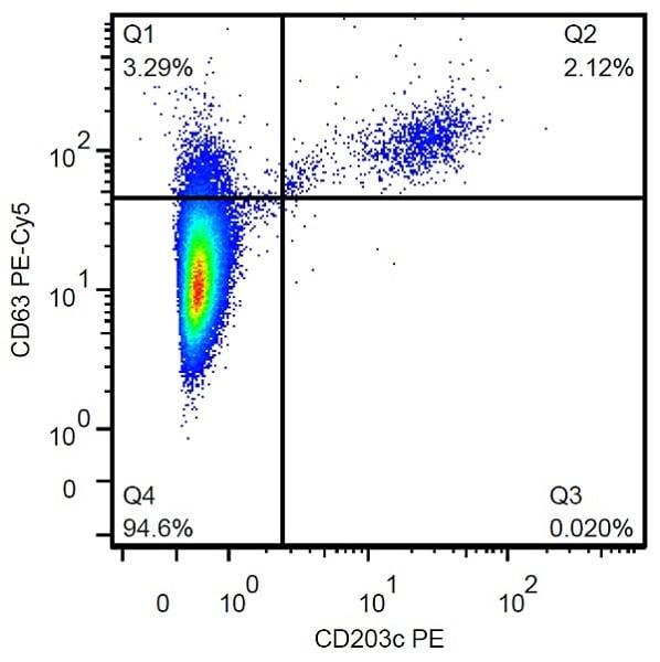Flow Cytometry - Anti-CD63 antibody [MEM-259] (PE/Cy5®) (ab234251)
